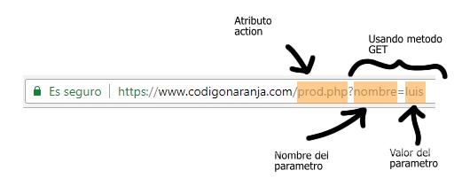 Usando el método GET en formularios HTML